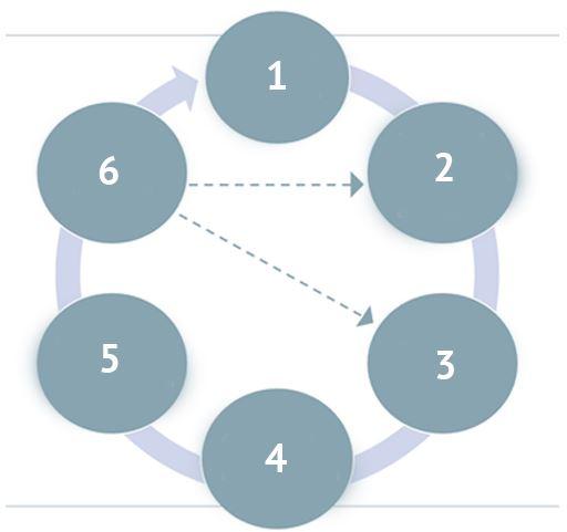 Pflegeprozessmodell